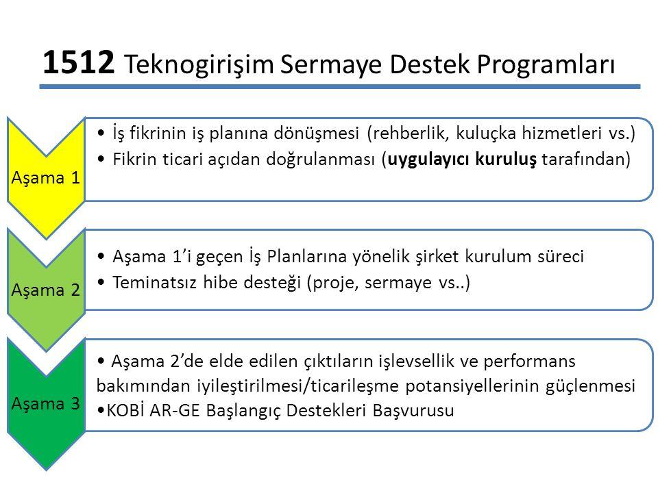 1512 Teknogirişim Sermaye Destek Programları Aşama 1 İş fikrinin iş planına dönüşmesi (rehberlik, kuluçka hizmetleri vs.) Fikrin ticari açıdan doğrulanması (uygulayıcı kuruluş tarafından) Aşama 2 Aşama 1'i geçen İş Planlarına yönelik şirket kurulum süreci Teminatsız hibe desteği (proje, sermaye vs..) Aşama 3 Aşama 2'de elde edilen çıktıların işlevsellik ve performans bakımından iyileştirilmesi/ticarileşme potansiyellerinin güçlenmesi KOBİ AR-GE Başlangıç Destekleri Başvurusu
