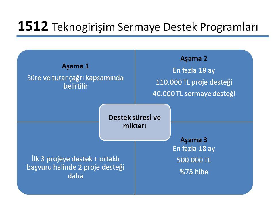 1512 Teknogirişim Sermaye Destek Programları Aşama 1 Süre ve tutar çağrı kapsamında belirtilir Aşama 2 En fazla 18 ay 110.000 TL proje desteği 40.000 TL sermaye desteği İlk 3 projeye destek + ortaklı başvuru halinde 2 proje desteği daha Aşama 3 En fazla 18 ay 500.000 TL %75 hibe Destek süresi ve miktarı