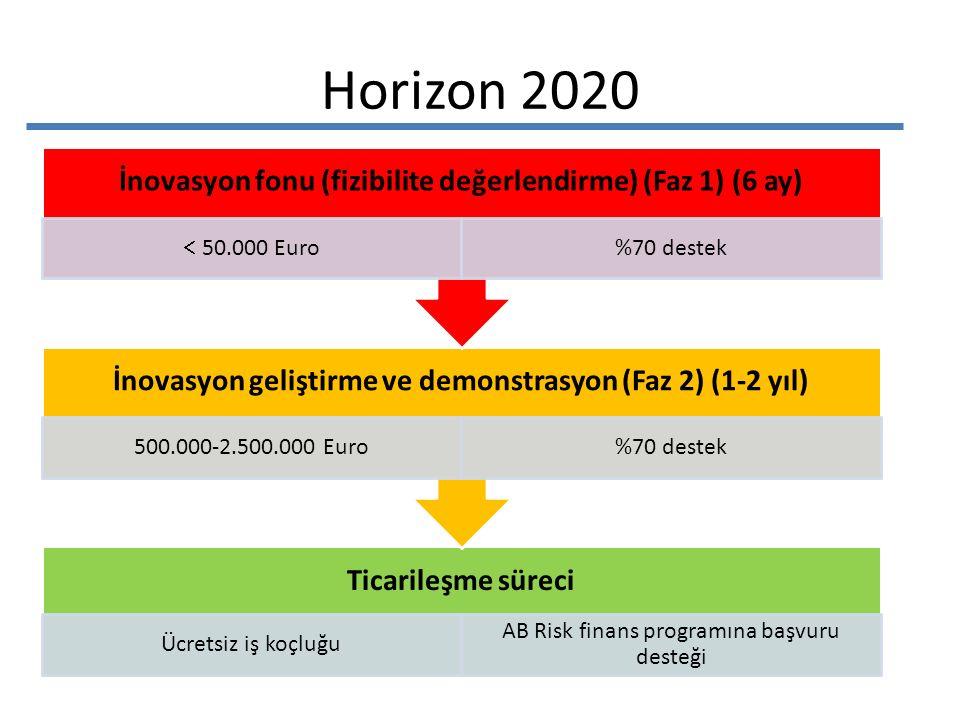 Horizon 2020 Ticarileşme süreci Ücretsiz iş koçluğu AB Risk finans programına başvuru desteği İnovasyon geliştirme ve demonstrasyon (Faz 2) (1-2 yıl) 500.000-2.500.000 Euro%70 destek İnovasyon fonu (fizibilite değerlendirme) (Faz 1) (6 ay)  50.000 Euro %70 destek