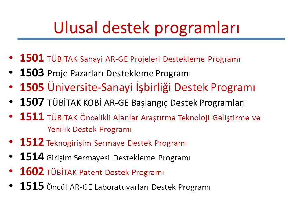 Ulusal destek programları 1501 TÜBİTAK Sanayi AR-GE Projeleri Destekleme Programı 1503 Proje Pazarları Destekleme Programı 1505 Üniversite-Sanayi İşbirliği Destek Programı 1507 TÜBİTAK KOBİ AR-GE Başlangıç Destek Programları 1511 TÜBİTAK Öncelikli Alanlar Araştırma Teknoloji Geliştirme ve Yenilik Destek Programı 1512 Teknogirişim Sermaye Destek Programı 1514 Girişim Sermayesi Destekleme Programı 1602 TÜBİTAK Patent Destek Programı 1515 Öncül AR-GE Laboratuvarları Destek Programı