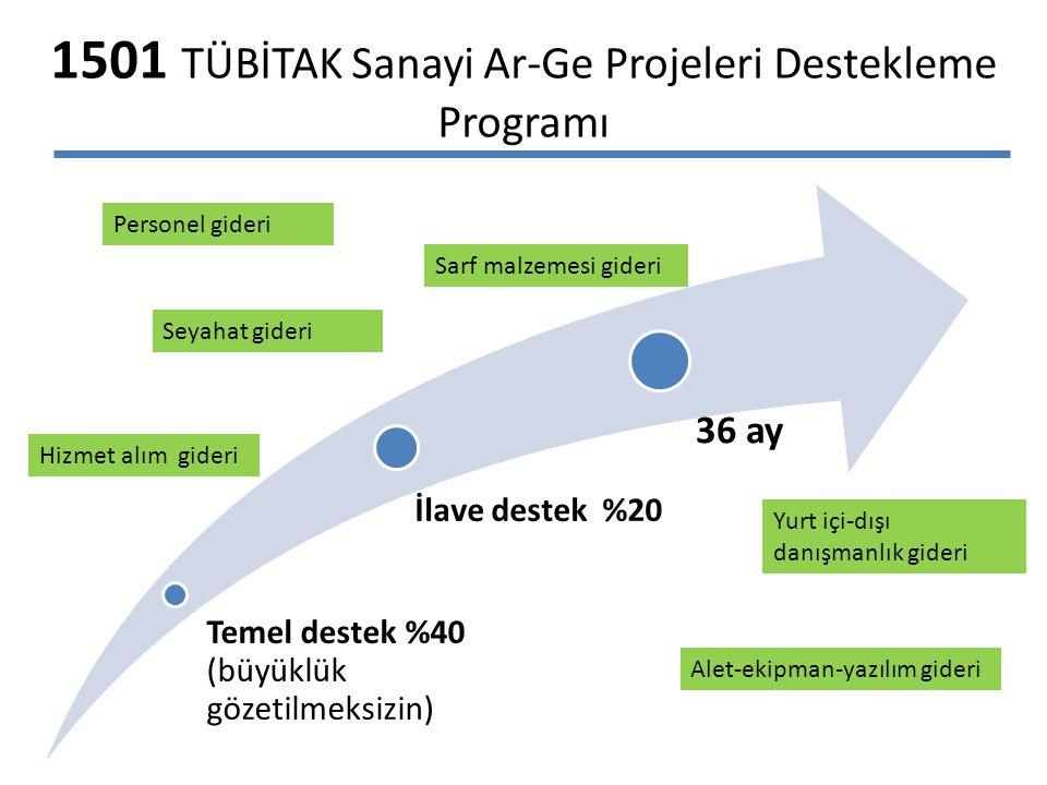 1501 TÜBİTAK Sanayi Ar-Ge Projeleri Destekleme Programı Temel destek %40 (büyüklük gözetilmeksizin) İlave destek %20 36 ay Personel gideri Seyahat gideri Alet-ekipman-yazılım gideri Sarf malzemesi gideri Yurt içi-dışı danışmanlık gideri Hizmet alım gideri
