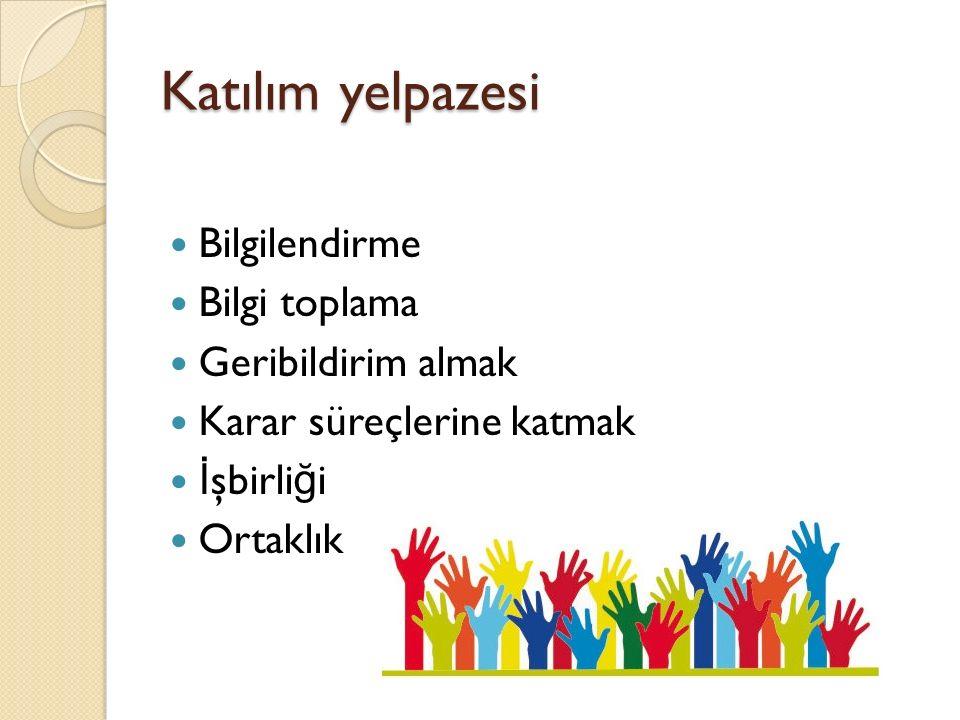 Katılım yelpazesi Bilgilendirme Bilgi toplama Geribildirim almak Karar süreçlerine katmak İ şbirli ğ i Ortaklık