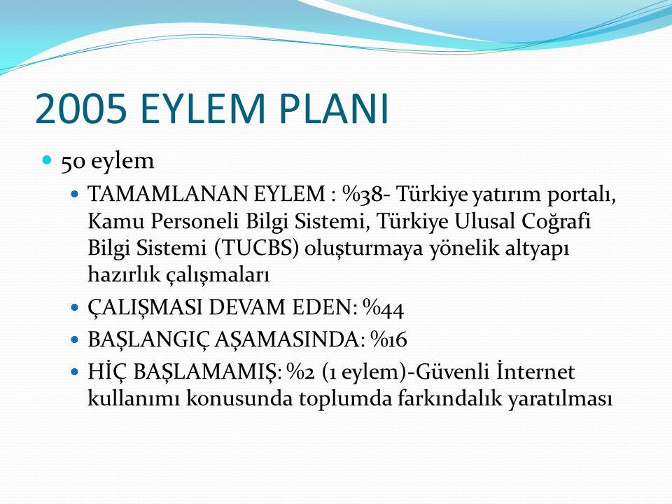 2005 EYLEM PLANI 50 eylem TAMAMLANAN EYLEM : %38- Türkiye yatırım portalı, Kamu Personeli Bilgi Sistemi, Türkiye Ulusal Coğrafi Bilgi Sistemi (TUCBS)