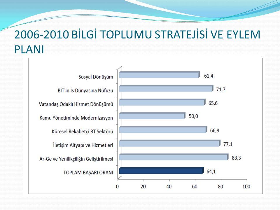 2006-2010 BİLGİ TOPLUMU STRATEJİSİ VE EYLEM PLANI