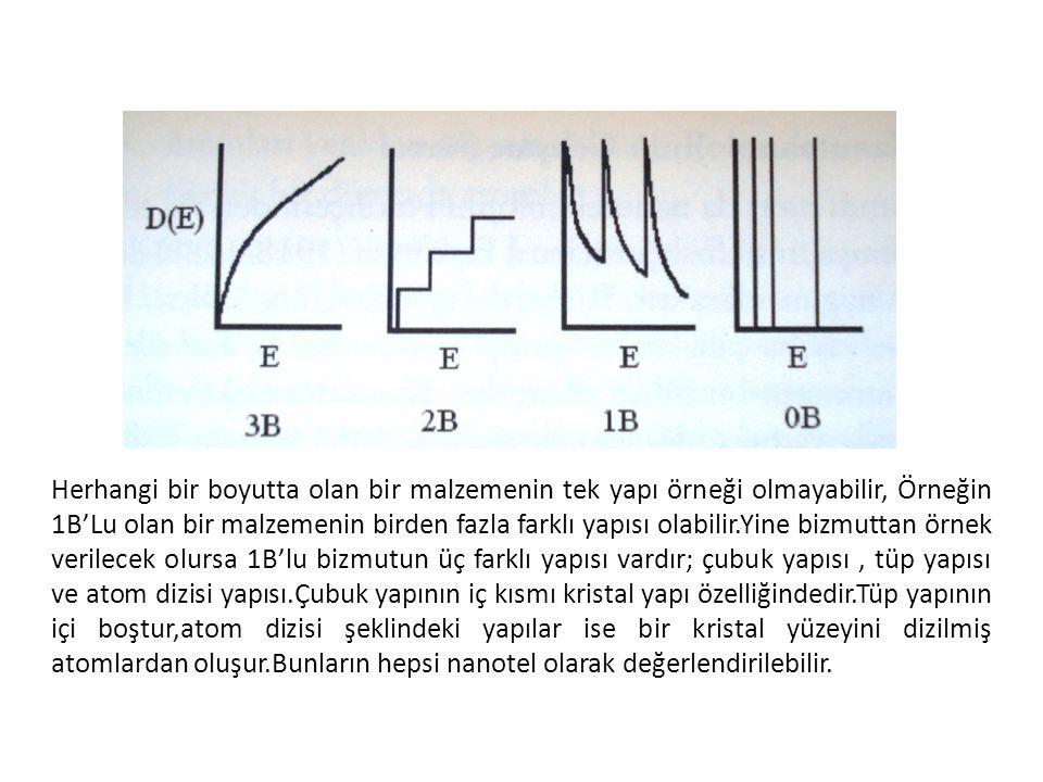 Herhangi bir boyutta olan bir malzemenin tek yapı örneği olmayabilir, Örneğin 1B'Lu olan bir malzemenin birden fazla farklı yapısı olabilir.Yine bizmu