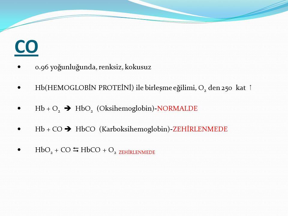 CO  0.96 yoğunluğunda, renksiz, kokusuz  Hb(HEMOGLOBİN PROTEİNİ) ile birleşme eğilimi, O 2 den 250 kat   Hb + O 2  HbO 2 (Oksihemoglobin)-NORMALD