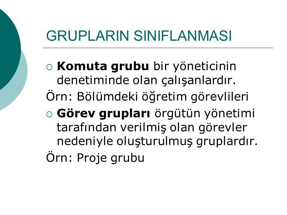 GRUPLARIN SINIFLANMASI  Komuta grubu bir yöneticinin denetiminde olan çalışanlardır. Örn: Bölümdeki öğretim görevlileri  Görev grupları örgütün yöne