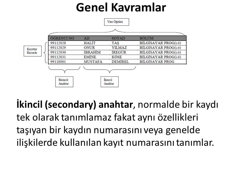 İkincil (secondary) anahtar, normalde bir kaydı tek olarak tanımlamaz fakat aynı özellikleri taşıyan bir kaydın numarasını veya genelde ilişkilerde kullanılan kayıt numarasını tanımlar.