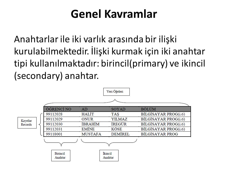 Zayıf Varlığı Güçlendirme Örneği Türkiye deki tüm lise öğrencilerinin bilgilerini içeren ÖĞRENCİ varlık kümesi zayıf bir varlık kümesidir.