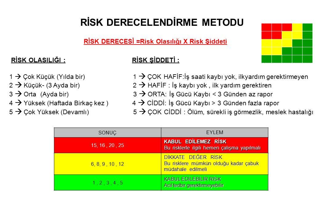 SONUÇ EYLEM 15, 16, 20, 25 KABUL EDİLEMEZ RİSK Bu risklerle ilgili hemen çalışma yapılmalı 6, 8, 9, 10, 12 DİKKATE DEĞER RİSK Bu risklere mümkün olduğu kadar çabuk müdahale edilmeli 1, 2, 3, 4, 5 KABUL EDİLEBİLİR RİSK Acil tedbir gerektirmeyebilir RİSK OLASILIĞI : RİSK ŞİDDETİ : 1  Çok Küçük (Yılda bir) 1  ÇOK HAFİF:İş saati kaybı yok, ilkyardım gerektirmeyen 2  Küçük- (3 Ayda bir) 2  HAFİF : İş kaybı yok, ilk yardım gerektiren 3  Orta (Ayda bir) 3  ORTA: İş Gücü Kaybı < 3 Günden az rapor 4  Yüksek (Haftada Birkaç kez ) 4  CİDDİ: İş Gücü Kaybı > 3 Günden fazla rapor 5  Çok Yüksek (Devamlı) 5  ÇOK CİDDİ : Ölüm, sürekli iş görmezlik, meslek hastalığı RİSK DERECESİ =Risk Olasılığı X Risk Şiddeti RİSK DERECELENDİRME METODU 54321 5 4 3 2 1
