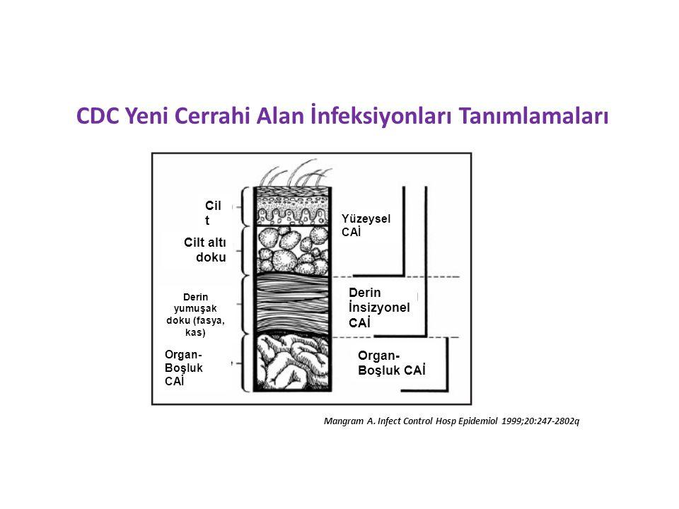 CDC Yeni Cerrahi Alan İnfeksiyonları Tanımlamaları Mangram A.