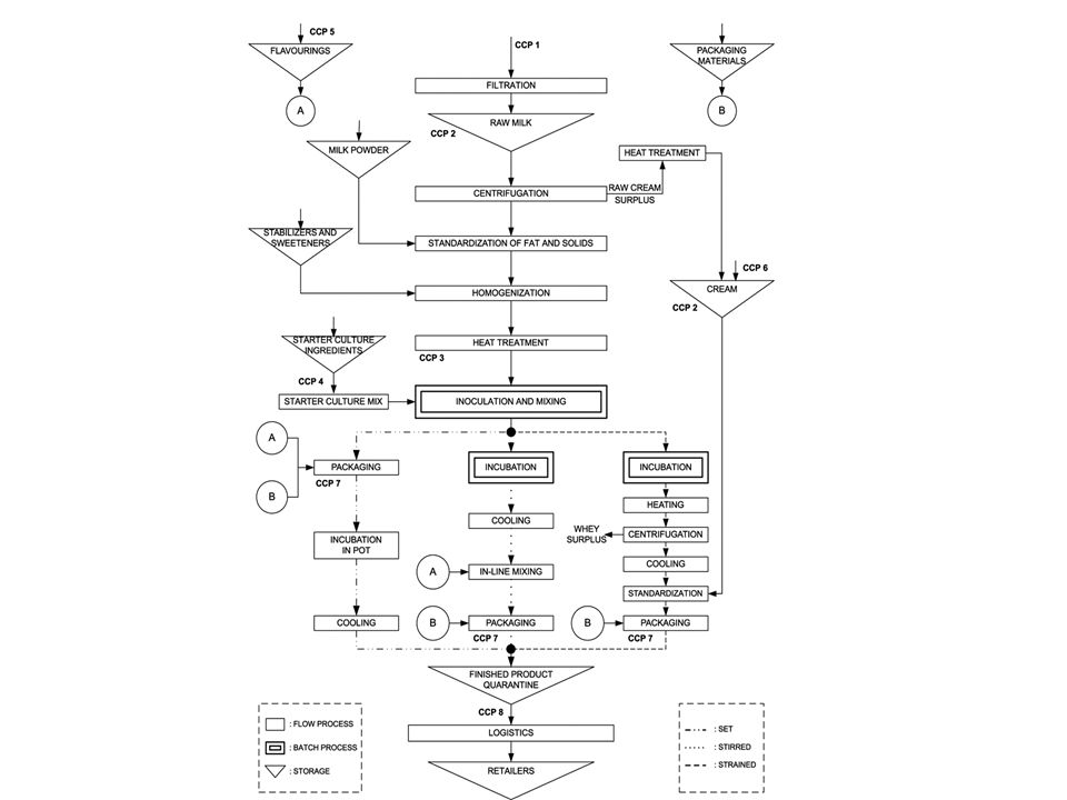 Set tipi yoğurt üretim akım şeması YOĞURT İŞLEME 6: Starter kültür tankı 7: Tamponlamatankı 8: Ambalajlama 9: İnkübasyon 1-5: ÖN İŞLEMLER