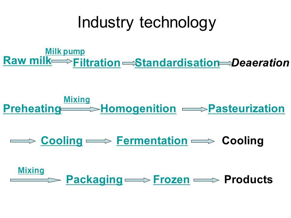 Industry technology Raw milk Milk pump Filtration PreheatingHomogenitionPasteurization CoolingFermentation Mixing Cooling Mixing PackagingFrozenProduc