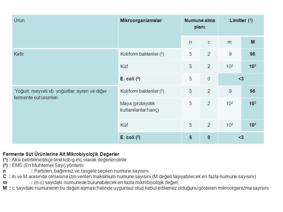 ÜrünMikroorganizmalar Numune alma planı Limitler ( 1 ) ncmM KefirKoliform bakteriler ( 2 )52 995 Küf5210 2 10 3 E. coli ( 2 )50<3 Yoğurt, meyveli vb.