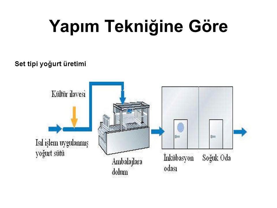 Yapım Tekniğine Göre Set tipi yoğurt üretimi