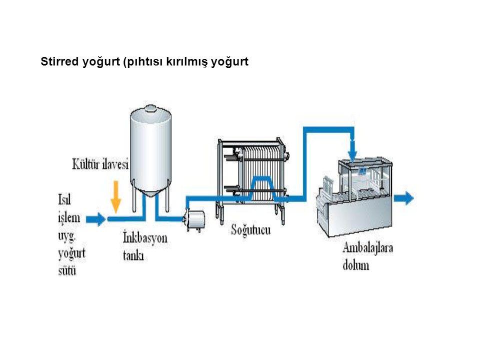 Kaymaklı yoğurt Ülkemizde yaygın bir tüketim alanı bulunan geleneksel bir üründür.