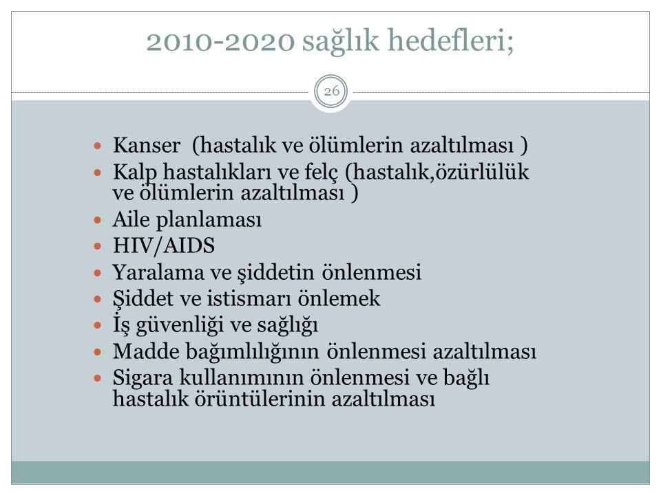 2010-2020 sağlık hedefleri; 26 Kanser (hastalık ve ölümlerin azaltılması ) Kalp hastalıkları ve felç (hastalık,özürlülük ve ölümlerin azaltılması ) Aile planlaması HIV/AIDS Yaralama ve şiddetin önlenmesi Şiddet ve istismarı önlemek İş güvenliği ve sağlığı Madde bağımlılığının önlenmesi azaltılması Sigara kullanımının önlenmesi ve bağlı hastalık örüntülerinin azaltılması