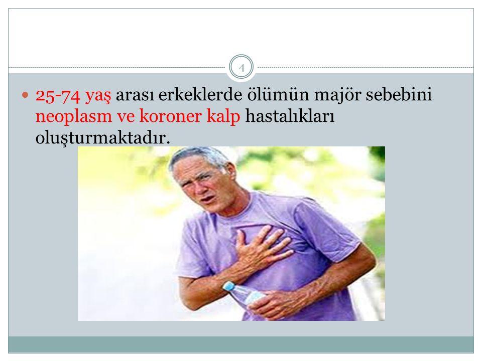 5 Türkiye'de kadınlar için ortama yaş ömrü 74 yıl erkekleri için ise 69.1 yıl olduğu bildirilmektedir.