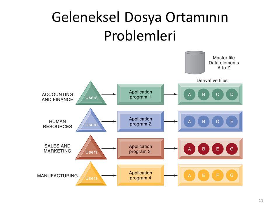 Geleneksel Dosya Ortamının Problemleri 11