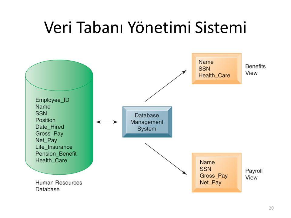 Veri Tabanı Yönetimi Sistemi 20