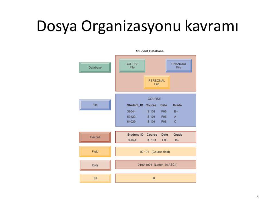 Dosya Organizasyonu kavramı 8