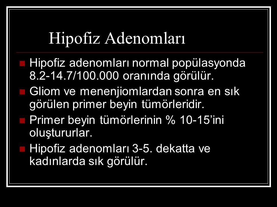 Hipofiz Adenomları Hipofiz adenomları normal popülasyonda 8.2-14.7/100.000 oranında görülür. Gliom ve menenjiomlardan sonra en sık görülen primer beyi