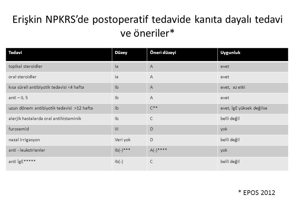 Erişkin NPKRS'de postoperatif tedavide kanıta dayalı tedavi ve öneriler* TedaviDüzeyÖneri düzeyiUygunluk topikal steroidlerIaAevet oral steroidlerIaAe