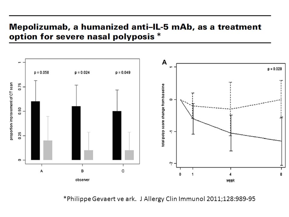 *Philippe Gevaert ve ark. J Allergy Clin Immunol 2011;128:989-95 *