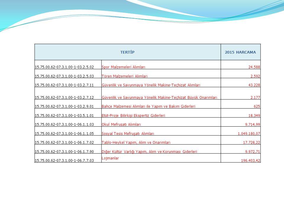TERTİP2015 HARCAMA 15.75.00.62-07.3.1.00-1-03.2.5.02Spor Malzemeleri Alımları24.588 15.75.00.62-07.3.1.00-1-03.2.5.03Tören Malzemeleri Alımları2.592 15.75.00.62-07.3.1.00-1-03.2.7.11Güvenlik ve Savunmaya Yönelik Makine-Teçhizat Alımları43.228 15.75.00.62-07.3.1.00-1-03.2.7.12Güvenlik ve Savunmaya Yönelik Makine-Teçhizat Büyük Onarımları2.177 15.75.00.62-07.3.1.00-1-03.2.9.01Bahçe Malzemesi Alımları ile Yapım ve Bakım Giderleri625 15.75.00.62-07.3.1.00-1-03.5.1.01Etüt-Proje Bilirkişi Ekspertiz Giderleri18.349 15.75.00.62-07.3.1.00-1-06.1.1.03Okul Mefruşatı Alımları9.714,99 15.75.00.62-07.3.1.00-1-06.1.1.05Sosyal Tesis Mefruşatı Alımları1.049.180,07 15.75.00.62-07.3.1.00-1-06.1.7.02Tablo-Heykel Yapım, Alım ve Onarımları17.728,22 15.75.00.62-07.3.1.00-1-06.1.7.90Diğer Kültür Varlığı Yapım, Alım ve Korunması Giderleri9.972,71 15.75.00.62-07.3.1.00-1-06.7.7.03 Lojmanlar 196.403,42