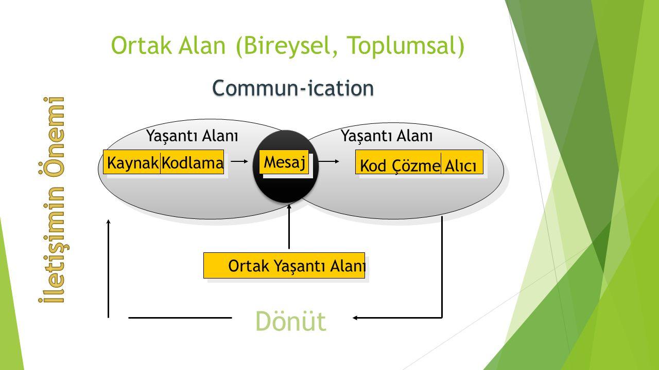 Ortak Alan (Bireysel, Toplumsal) KaynakKodlama Yaşantı Alanı Kod Çözme Alıcı Mesaj Ortak Yaşantı Alanı Dönüt Commun-ication