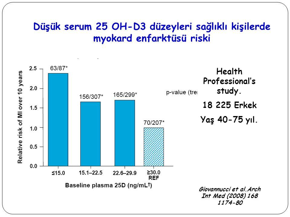 Düşük serum 25 OH-D3 düzeyleri sağlıklı kişilerde myokard enfarktüsü riski Health Professional's study. 18 225 Erkek Yaş 40-75 yıl. Giovannucci et al.