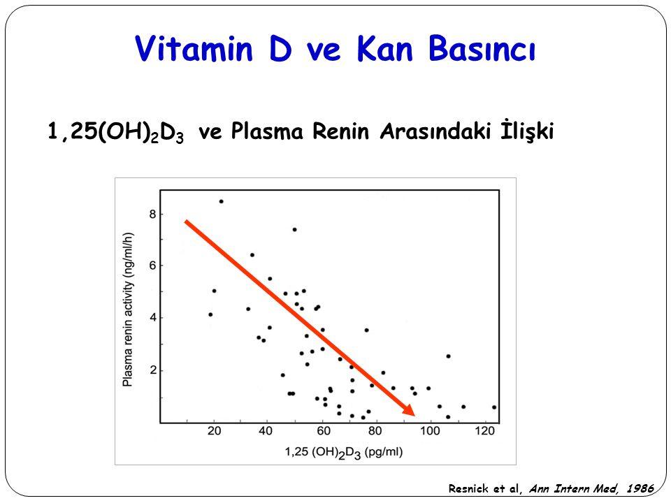 1,25(OH) 2 D 3 ve Plasma Renin Arasındaki İlişki Resnick et al, Ann Intern Med, 1986 Vitamin D ve Kan Basıncı