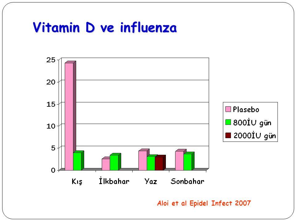 Vitamin D ve influenza Aloi et al Epidel Infect 2007