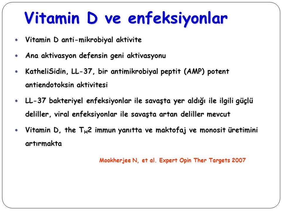Vitamin D ve enfeksiyonlar Vitamin D anti-mikrobiyal aktivite Vitamin D anti-mikrobiyal aktivite Ana aktivasyon defensin geni aktivasyonu Ana aktivasy