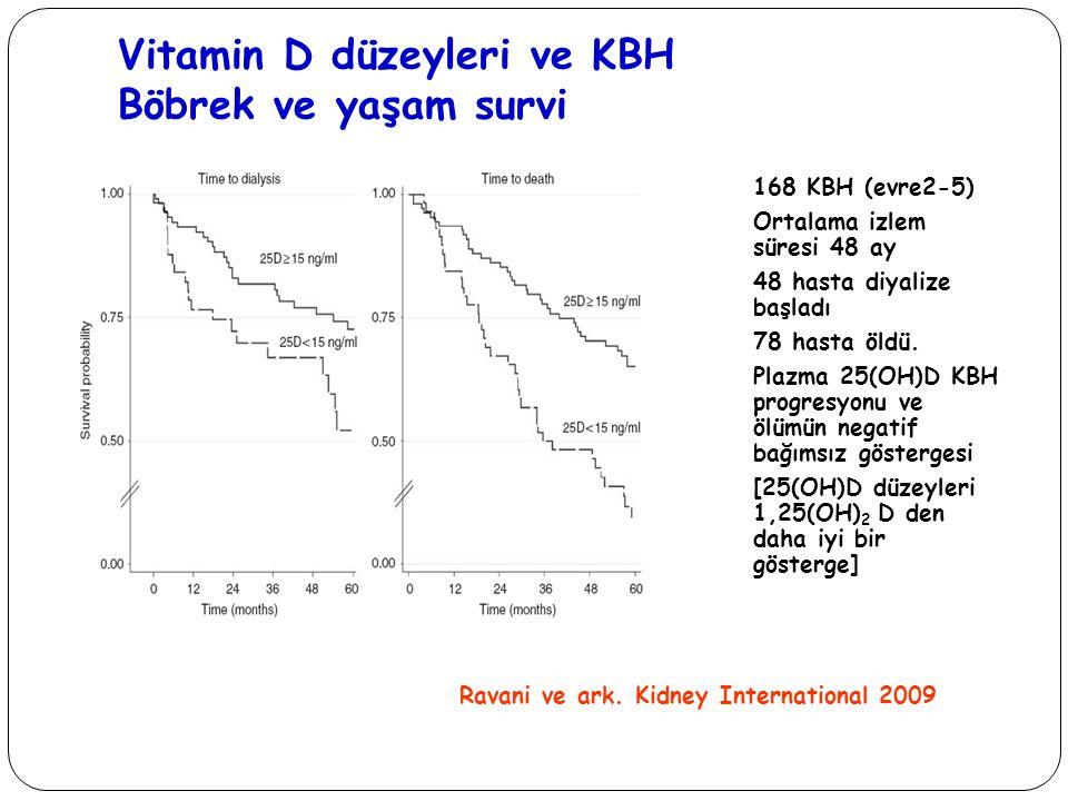 Vitamin D düzeyleri ve KBH Böbrek ve yaşam survi 168 KBH (evre2-5) Ortalama izlem süresi 48 ay 48 hasta diyalize başladı 78 hasta öldü. Plazma 25(OH)D