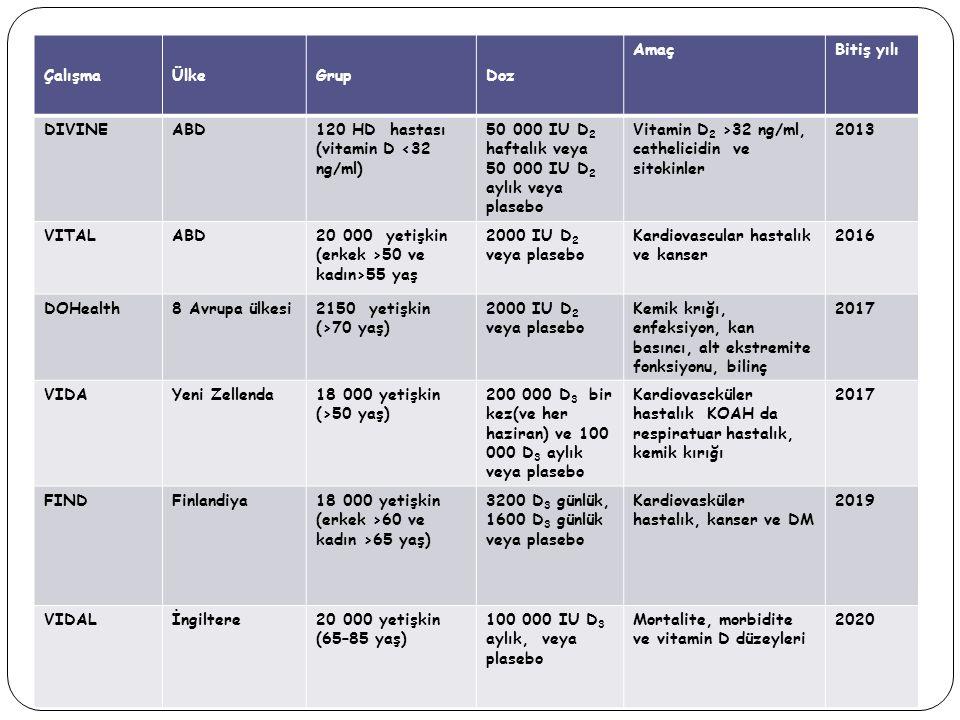 ÇalışmaÜlkeGrupDoz AmaçBitiş yılı DIVINEABD120 HD hastası (vitamin D <32 ng/ml) 50 000 IU D 2 haftalık veya 50 000 IU D 2 aylık veya plasebo Vitamin D