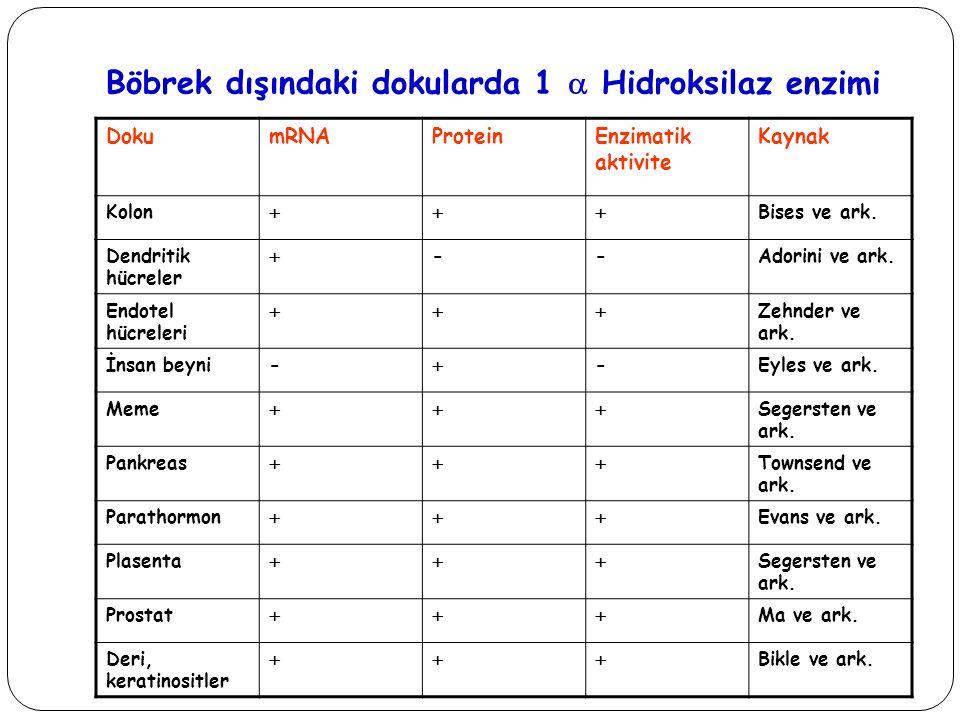 Türkiye'de vitamin D eksikliği Adolesan (Kış-Yaz) %59 - %25 Postmenapozal kadınlarda % 50-75 Acta Paediatr.