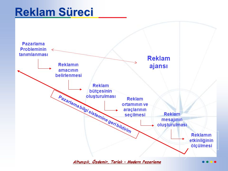 Altunışık, Özdemir, Torlak – Modern Pazarlama Reklam Türleri Reklamı Yapanlar Açısından 1- Üretici reklamları 2- Aracı reklamları 3- Hizmet işletmesi
