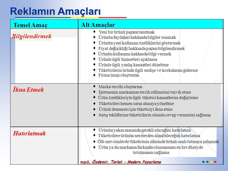 Altunışık, Özdemir, Torlak – Modern Pazarlama Reklam Süreci Reklamın amacının belirlenmesi Pazarlama Probleminin tanımlanması Reklam bütçesinin oluştu
