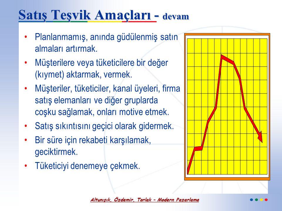 Altunışık, Özdemir, Torlak – Modern Pazarlama Satış Teşvik Amaçları Diğer pazarlama bileşenlerinin etkinliğini artırmak, ilave katkılarda bulunmak. Re
