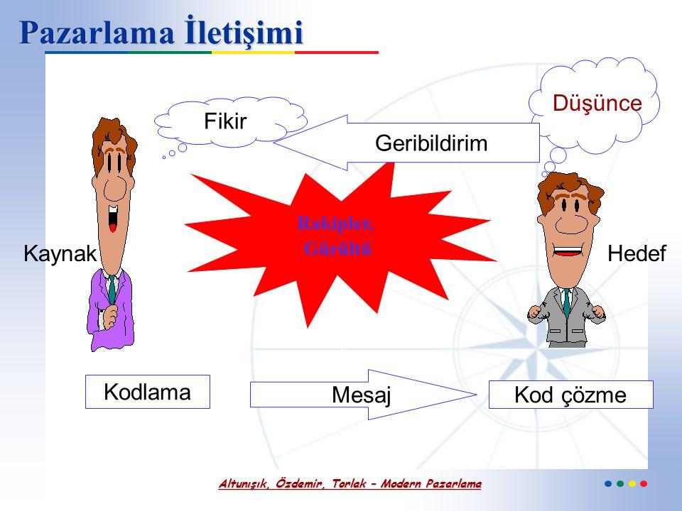 Altunışık, Özdemir, Torlak – Modern Pazarlama Satış Teşvik Amaçları - devam Planlanmamış, anında güdülenmiş satın almaları artırmak.