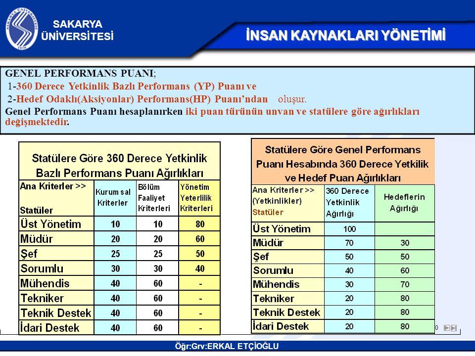 23/20 SAKARYA ÜNİVERSİTESİ Öğr:Grv:ERKAL ETÇİOĞLU İNSAN KAYNAKLARI YÖNETİMİ İNSAN KAYNAKLARI YÖNETİMİ GENEL PERFORMANS PUANI; 1-360 Derece Yetkinlik Bazlı Performans (YP) Puanı ve 2-Hedef Odaklı(Aksiyonlar) Performans(HP) Puanı'ndan oluşur.