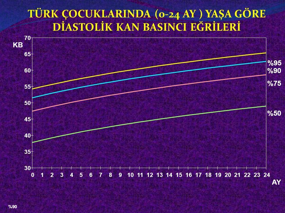 HİPERTANSİF KRİZ VE TEDAVİSİ Hipertansif kriz, (sistolik KB > 180 mmHg veya diastolik KB > 110 mmHg), 1.