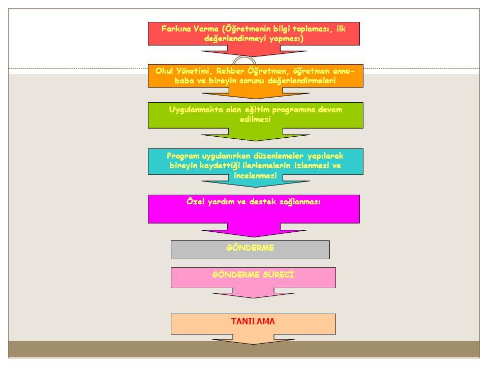 42 Farkına Varma (Öğretmenin bilgi toplaması, ilk değerlendirmeyi yapması) Okul Yönetimi, Rehber Öğretmen, öğretmen anne- baba ve bireyin sorunu değer