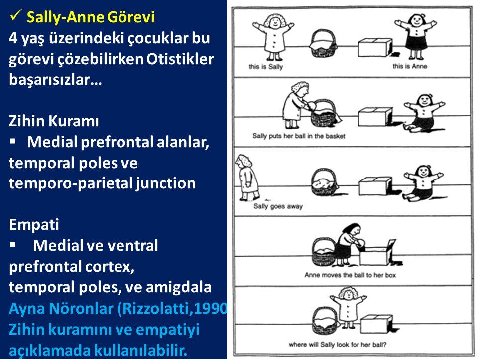 Sally-Anne Görevi 4 yaş üzerindeki çocuklar bu görevi çözebilirken Otistikler başarısızlar… Zihin Kuramı  Medial prefrontal alanlar, temporal poles v