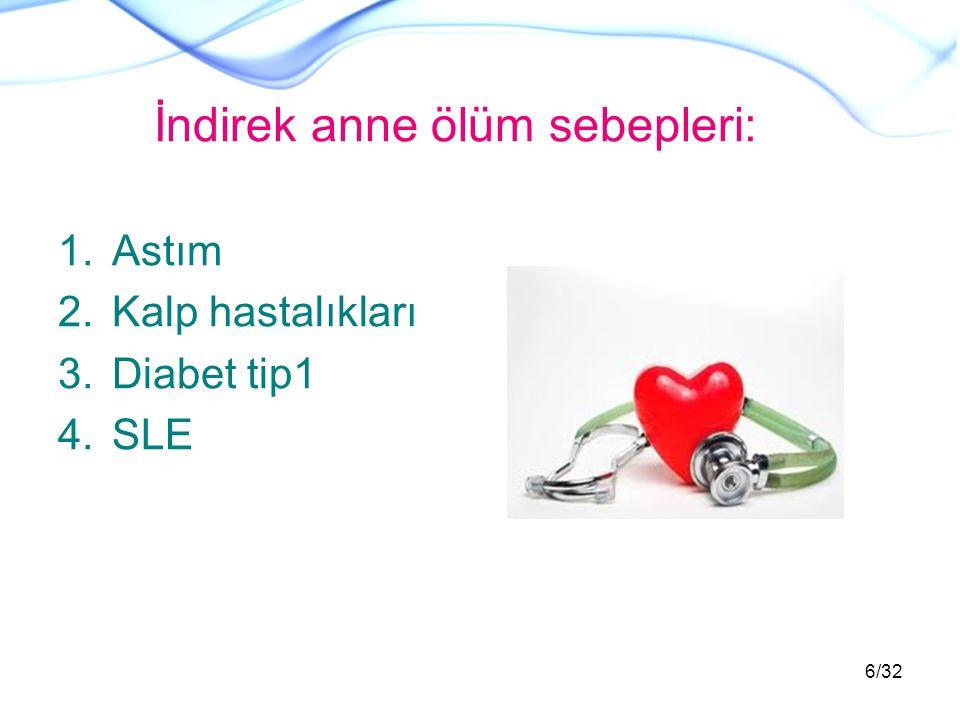 İndirek anne ölüm sebepleri: 1.Astım 2.Kalp hastalıkları 3.Diabet tip1 4.SLE 6/32