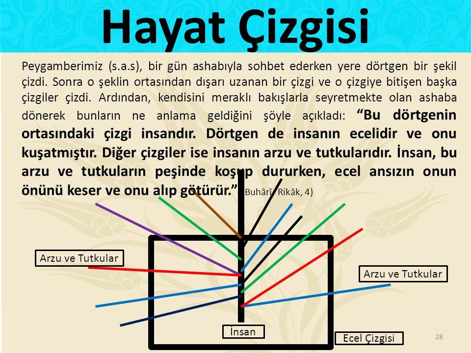 Hayat Çizgisi 28 İnsan Ecel Çizgisi Arzu ve Tutkular Peygamberimiz (s.a.s), bir gün ashabıyla sohbet ederken yere dörtgen bir şekil çizdi. Sonra o şek
