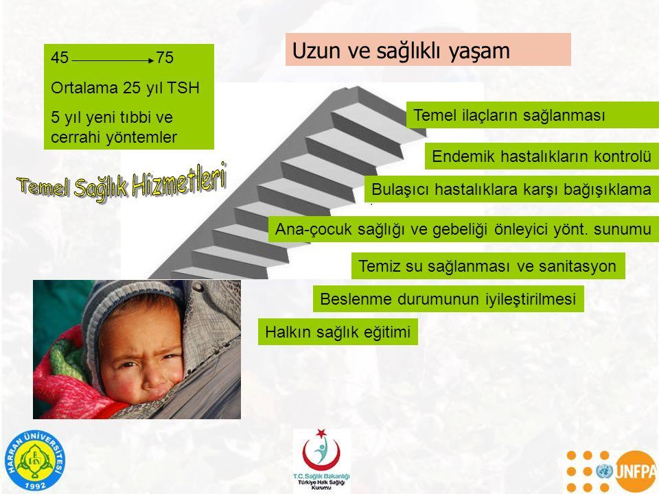 Uzun ve sağlıklı yaşam Halkın sağlık eğitimi Beslenme durumunun iyileştirilmesi Endemik hastalıkların kontrolü Ana-çocuk sağlığı ve gebeliği önleyici
