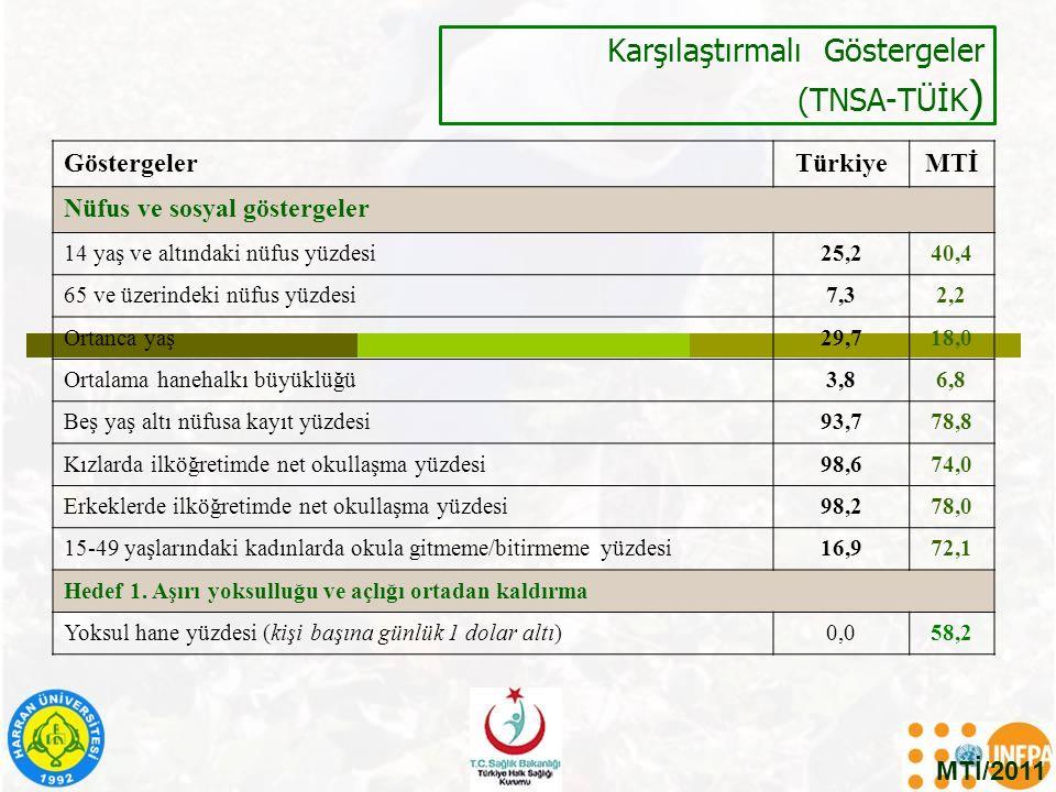 Karşılaştırmalı Göstergeler (TNSA-TÜİK ) MTİ/2011 GöstergelerTürkiyeMTİ Nüfus ve sosyal göstergeler 14 yaş ve altındaki nüfus yüzdesi25,240,4 65 ve üz