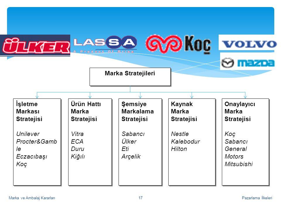 Pazarlama İlkeleriMarka ve Ambalaj Kararları17 Kaynak Marka Stratejisi Nestle Kalebodur Hilton Kaynak Marka Stratejisi Nestle Kalebodur Hilton Şemsiye Markalama Stratejisi Sabancı Ülker Eti Arçelik Şemsiye Markalama Stratejisi Sabancı Ülker Eti Arçelik Ürün Hattı Marka Stratejisi Vitra ECA Duru Kiğılı Ürün Hattı Marka Stratejisi Vitra ECA Duru Kiğılı İşletme Markası Stratejisi Unilever Procter&Gamb le Eczacıbaşı Koç İşletme Markası Stratejisi Unilever Procter&Gamb le Eczacıbaşı Koç Marka Stratejileri Onaylayıcı Marka Stratejisi Koç Sabancı General Motors Mitsubishi Onaylayıcı Marka Stratejisi Koç Sabancı General Motors Mitsubishi